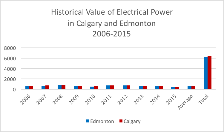 Historical Value of Electrical Power in Calgary and Edmonton, 2006-2015